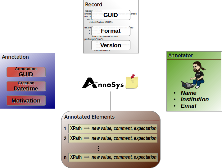 Annotation Data Model.png