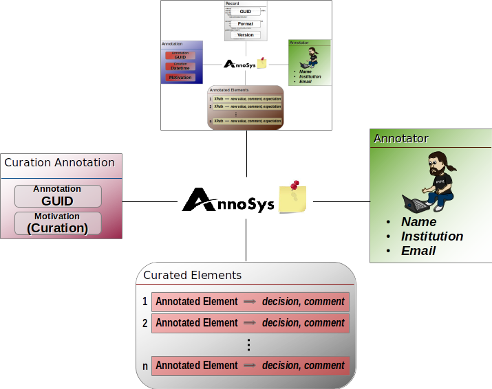 Curation Annotation Data Model.png